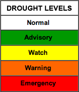 Drought Levels